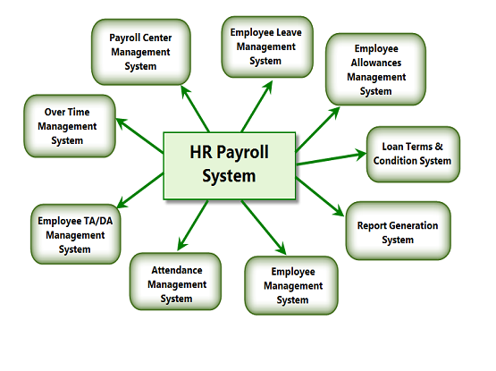 Payroll Managment System